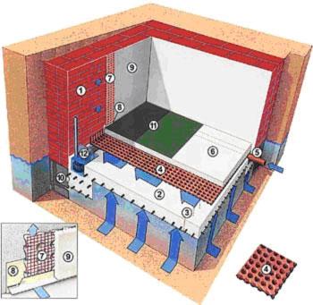 Подземная гидроизоляция